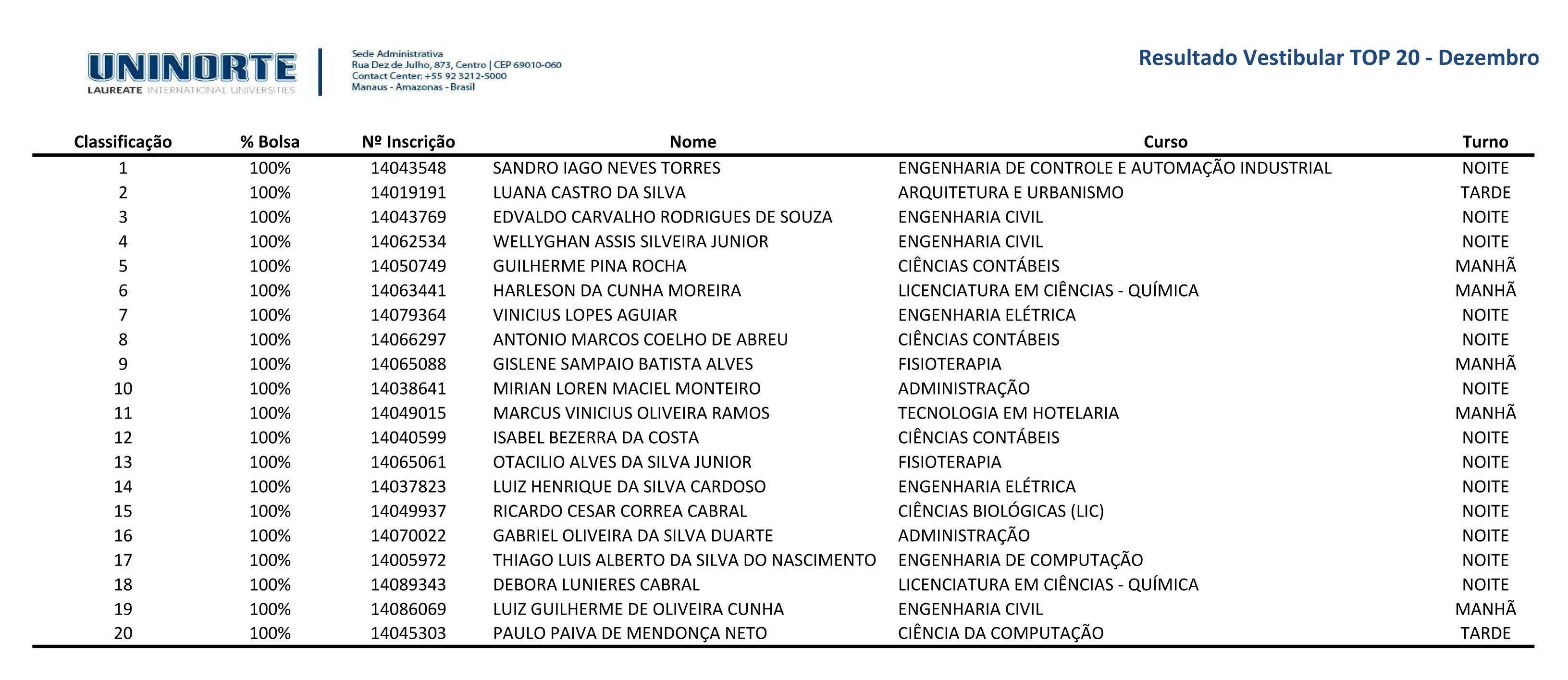 ganhadores_bolsa_to20